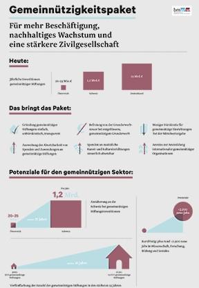 Gemeinnützigkeitspaket der österreichischen Regierung