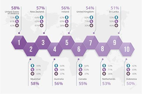 Die Spitzengruppe der Jubiläumsausge vom World Giving Index