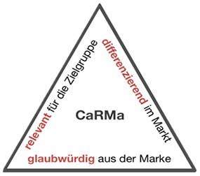 Strategisches Dreieck für erfolgsversprechendes CaRMa